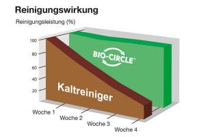 Bio-Circle L